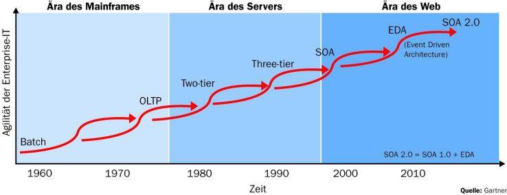 Gartner bringt das neueste IT-Buzzword auf eine einfache Formel: SOA 2.0 kombiniert herkömmliche Ansätze der Serviceorientierung mit einer ereignisorientierten Verarbeitung (Event Driven Architecture).