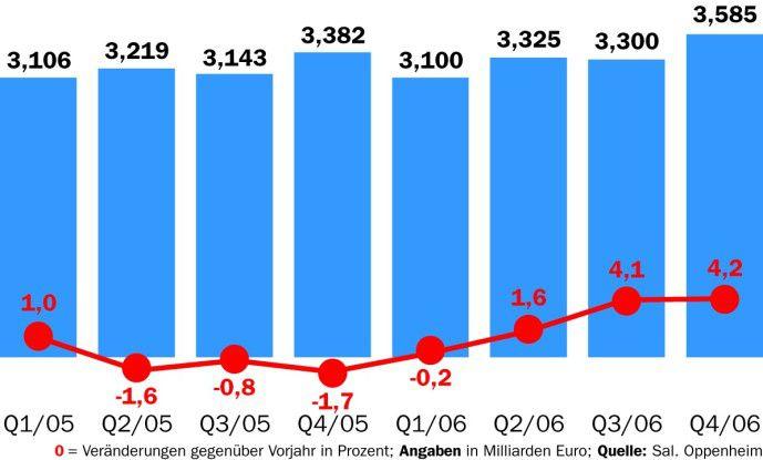 Nach einer Phase der Schwäche steigt der Umsatz von T-Systems wieder, allerdings weiterhin weniger stark als der Marktdurchschnitt.