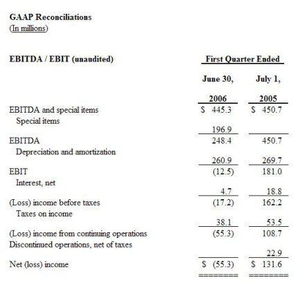 Das Eregbnis wurde von Umstrukturierungskosten in Höhe von 215 Millionen Dollar belastet.