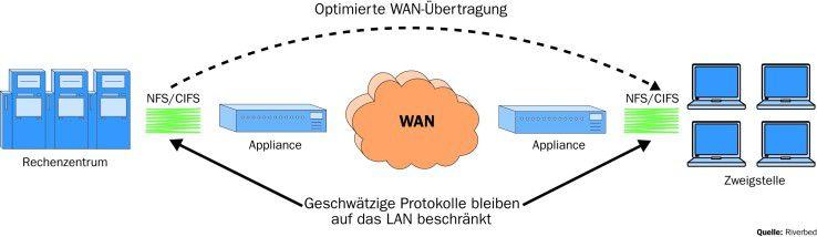 """Werden bei """"geschwätzigen"""" Protokollen wie CIFS die Bestätigungspakete im LAN gehalten, lässt sich damit die Latenzzeit im WAN reduzieren und so die Performance steigern."""