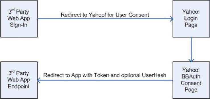 Betreiber von Websites leiten ihre Besucher über spezielle URLs zu Yahoo weiter, um sie dort zu authentifizieren.
