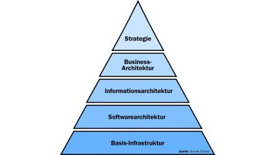 Enterprise Architecture treibt SOA