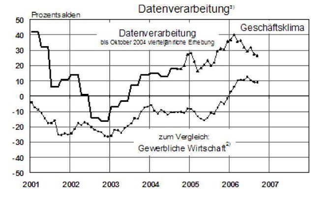 Der Ifo-Index im September 2006 war leicht rückläufig, weil die Unternehmen die Geschäftsaussichten weniger positiv beurteilen.