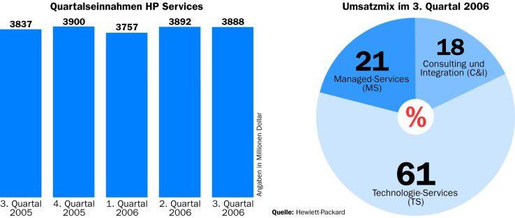 HPs Umsatz im Servicesgeschäft stagniert. Die Einnahmen stammen zum Großteil aus Wartungsaufträgen.