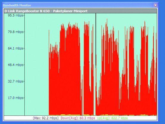 … während im Pre-N-Netz die Geschwindigkeit bei rund 60 Mbit/s lag.