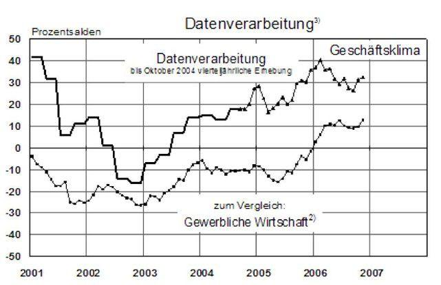 Die Stimmung unter deutschen IT-Dienstleistern hat sich gefestigt. Der aktuelle Geschäftsklima-Index des Ifo Instituts beläuft sich wie im Vormonat auf plus 32.