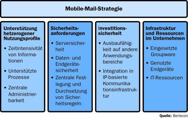 Berlecon Research hat die Bestandteile einer Mobile-Mail-Strategie zusammengetragen.