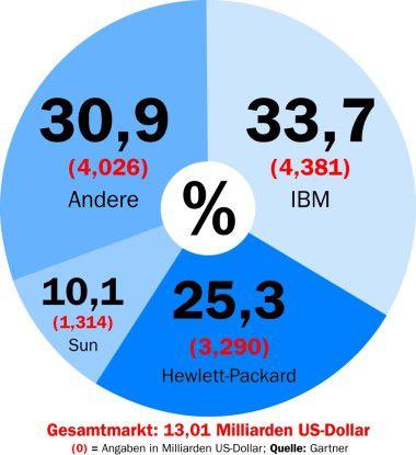 Nach Berechnungen von Gartner strich IBM auch im dritten Quartal 2006 den meisten Server-Umsatz ein. Verantwortlich waren die Verkäufe von teuren Großrechnern und großen Unix-Systemen.