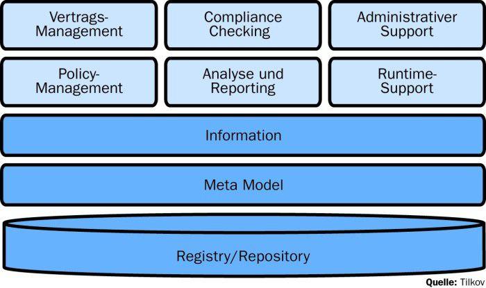 Wie sich SOA-Governance planen lässt - computerwoche.de