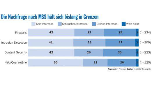 Viele Anwenderunternehmen in Europa haben noch Vorbehalte.