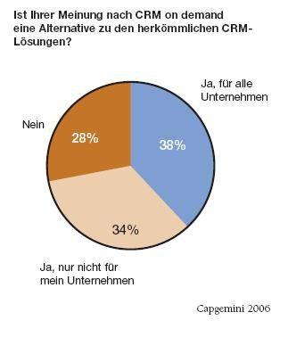 Viele der befragten Manager beurteilen den Einsatz von CRM on Demand im eigenen Hause skeptisch.