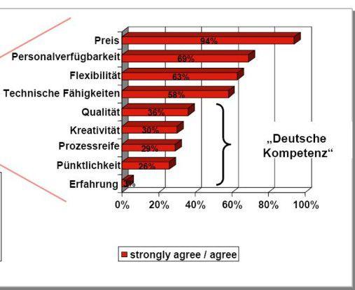 Die Nearshore-Anbieter wähnen sich aufgrund ihrer kulturellen und geografischen Nähe zu den westlichen Industriestaaten gegenüber den Offshorern im Vorteil (Quelle: PA Consulting)