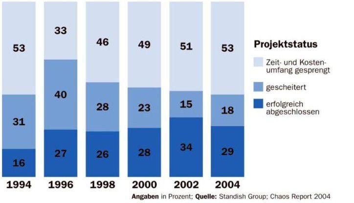 Die Qualität der Softwareentwicklung nimmt seit Jahren stetig zu. Ausnahme ist das Jahr 2004. (Quelle: Chaos Report, Standish Group)