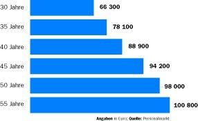 Eine typische IT-Manager-Karriere: Irgendwann stagniert auch das Gehalt der Führungskräfte. Je älter die Chefs werden, desto geringer sind die Zuwächse - Ausnahme bilden die Top-Positionen.
