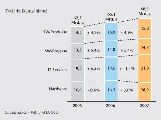 Das Geschäft mit IT-Services blüht. Auch kleine und mittelständische Anwender werden 2007 verstärkt Dienstleistungen ordern.