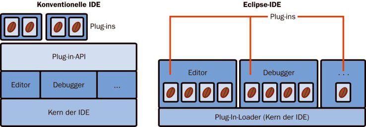 Die Eclipse-IDE hat das Plug-in-Konzept perfektioniert. Sie verfügt im Vergleich zu kommerziellen IDEs über einen sehr kleinen Kern, der mit Plug-ins erweitert wird.