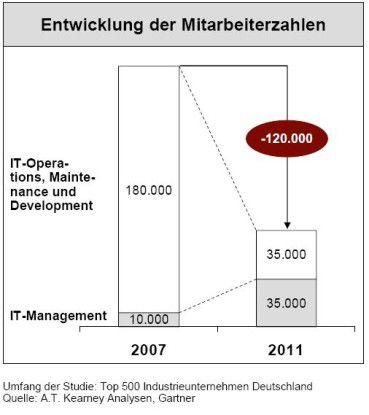 Per saldo bauen die Firmen 120.000 IT-Stellen ab: Im Betrieb fallen 145.000 Arbeitsplätze weg, im IT-Management kommen 25.000 hinzu.