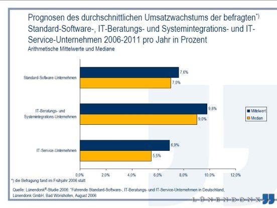 Auch die Marktforscher von Lünendonk prognostizieren für den IT-Servicemarkt starke Umsatzzuwächse in den kommenden Jahren.