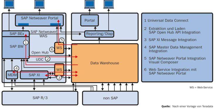 Über Standardschnittstellen von Netweaver lassen sich Data Warehouses von Drittanbietern in SAP-Umgebungen einbinden.