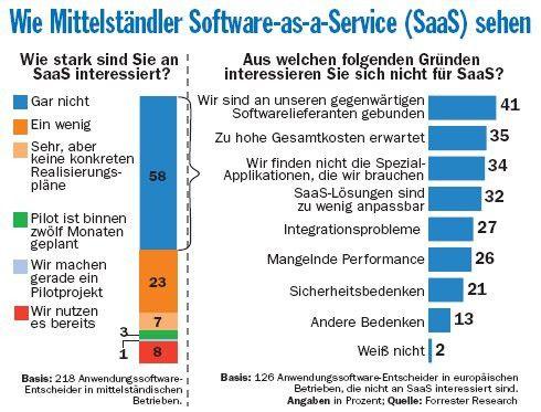 Auch wenn viel über SaaS geredet wird, ist das Interesse mittelständischer Unternehmen noch nicht so groß. Die Unsicherheit über die tatsächlichen Kosten sowie enge Bindung zum Software-Lieferanten zählen zu den Hindernissen. Teilweise gehen die Softwarehäuser aber dazu über, selbst SaaS-Angebote zu schnüren.