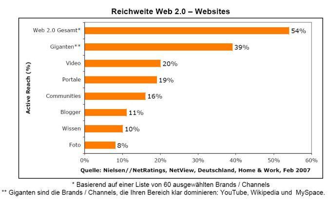 """Besonders populär sind die """"Giganten"""" aus Amerika. Die Wikipedia ist in Deutschland überdurchschnittlicht beliebt."""