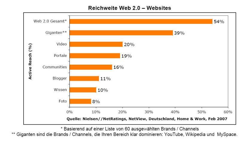 """Details: Besonders populär sind die """"Giganten"""" aus Amerika. Die Wikipedia ist in Deutschland überdurchschnittlich beliebt."""