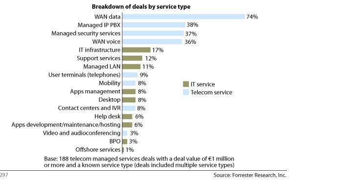 Nach Infrastruktur- und IT-Security-Services waren Netzdienste in der ersten Hälfte 2006 die häufigsten Bestandteile von Outsourcing-Deals in Europa.