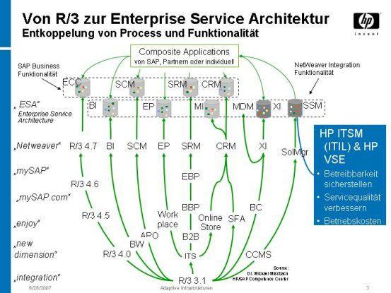 In der Enterprise Service Architecture (ESA) entkoppelt SAP Prozess und Funktion. Basis dafür bildet die Integrationsplattform Netweaver.