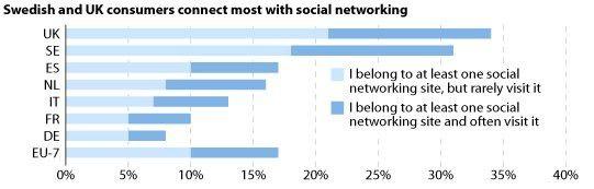 Social Networks sind in Deutschland nicht angesagt.