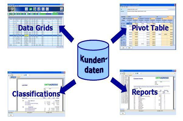 Der Accountanalyzer von Agresso soll sich auch von Nicht-Technikern bedienen lassen. Importfunktionen lesen Buchungs- und Belegdaten aus unterschiedlichen ERP-Systemen ein und stellen sie über eine Datenbank für Auswertungen bereit.