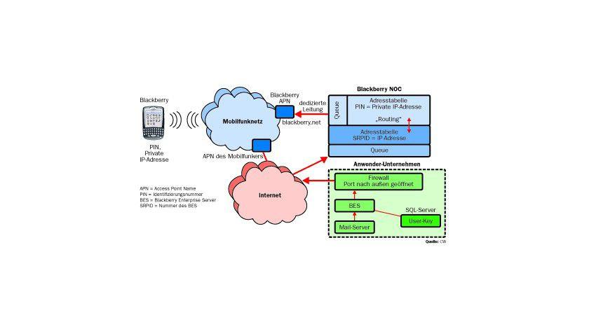 Umsetzer: Das NOC fungiert im Prinzip als Riesen-Router zur Weiterleitung der Mails an die Endgeräte. Es übernimmt die Umsetzung zwischen privater Blackberry-Adresse und Adresse des Mail-Servers.