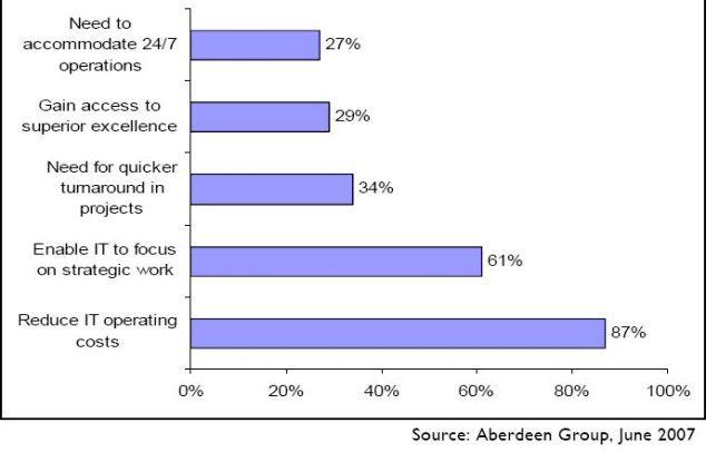 Kostensenkung ist nach wie vor der Hauptgrund für die Verlagerung von IT-Aufgaben in Niedriglohnländer.
