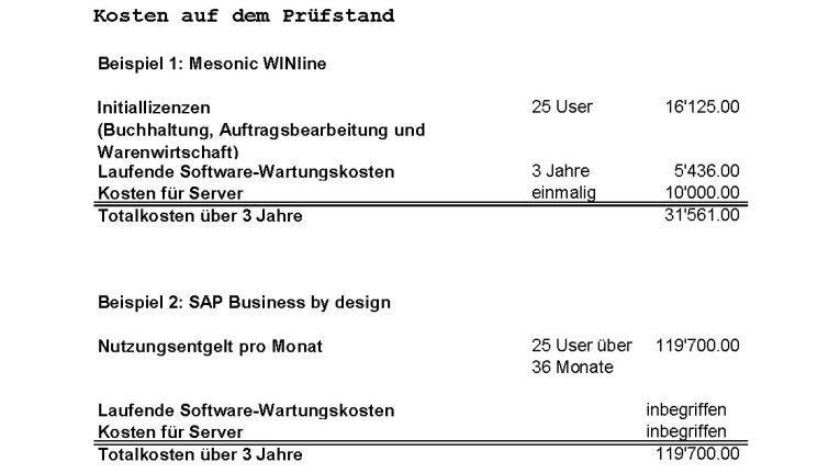 Auch wenn sich 133 Euro pro Nutzer und Monat für SAPs Business ByDesign zunächst attraktiv anhören, sollten interessierte Kunden mögliche Alternativen über mehrere Jahre hinweg durchkalkulieren. Im Laufe der Zeit addiert sich die Softwaremiete zu einer stolzen Summe.