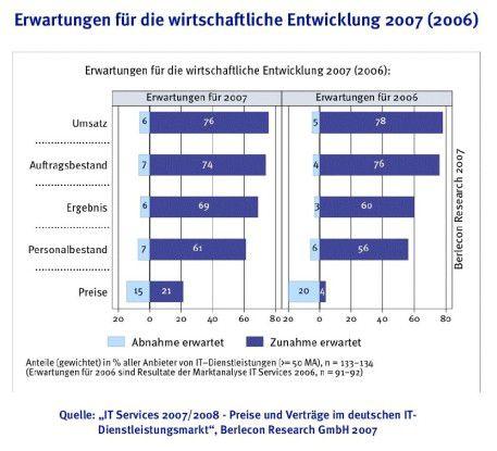 Den deutschen IT-Dienstleistern geht es derzeit gut. Erstmals seit Jahren erwartet die überwiegende Zahl der Anbieter auch wieder steigende Preise. Quelle: Berlecon.