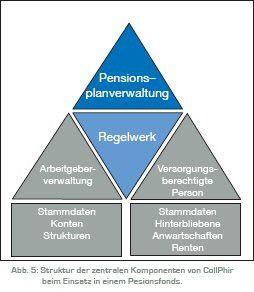 Collophir für Pensionsfonds