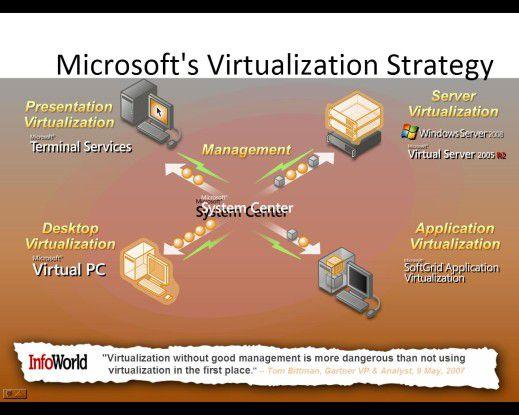 Herzstück der Client- und Server-Virtualisierung von Microsoft werden die Werkzeuge von System Center sein und hier speziell die für 2008 angekündigte Management-Komponente Virtual Machine Manager.