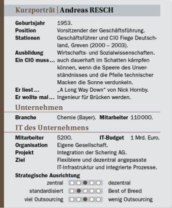 Andreas Resch auf einen Blick: Stationen, Projekt, Ansichten.