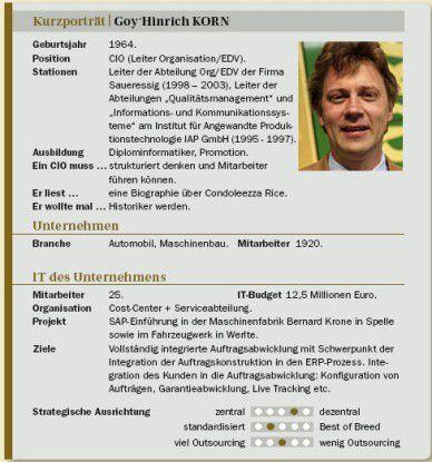 Goy-Hinrich Korn auf einen Blick: Stationen, Projekte, Ansichten.