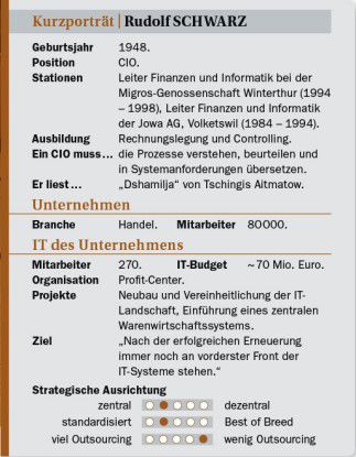 Rudolf Schwarz auf einen Blick: Stationen, Projekte, Ansichten.