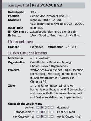 Karl Pomschar auf einen Blick: Stationen, Projekte, Ansichten.