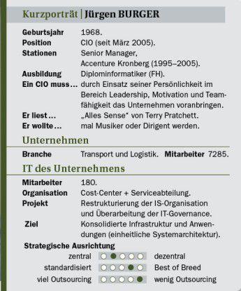 Jürgen Burger auf einen Blick: Stationen, Projekte, Ansichten.