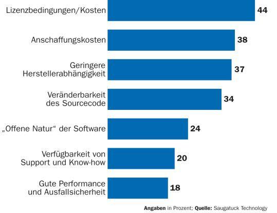 Unternehmen erhoffen sich von Open-Source-Software Kostenvorteile und weniger Herstellerabhängigkeit.