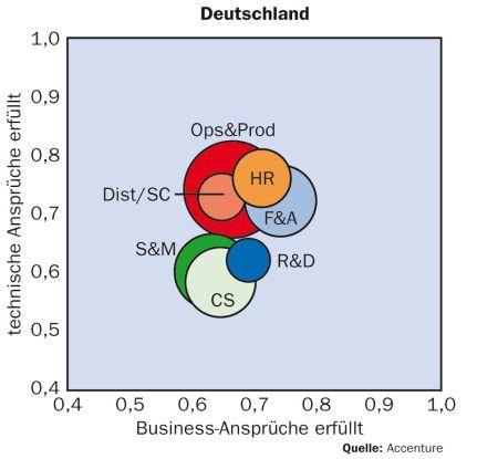 Leistungsfähigkeit der IT-Systeme Deutschland