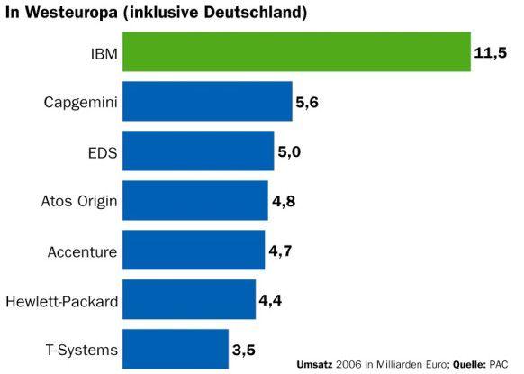 Die Marktforscher von PAC sehen T-Systems in Europa an Nummer sieben. Die Umsätze wurden um die Einnahmen mit dem Mutterkonzern bereinigt.