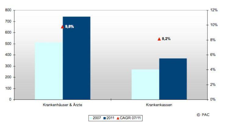 Nach Einschätzung von Pierre Audoin Consultants (PAC) wird der Markt für Software und IT-Dienstleistungen in den Bereichen Krankenhäuser/Ärzte und Krankenkassen zwischen 2007 und 2011 durchschnittlich zwischen acht und zehn Prozent jährlich zulegen.