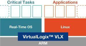 Die Funktionsweise von VirtualLogix im Überblick.