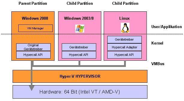 Der Hypervisor ist nur eine Komponente von Hyper-V, die direkt auf der Hardware aufsetzt. Die Root-Partition dient der Verwaltung der VMs und bietet über das dort installierte Windows Server 2008 Gerätetreiber für die Gastsysteme an.