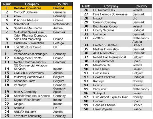 Die Top-50 der besten Arbeitgeber Europas 2008 in der Kategorie Mittelstand (Quelle: Great Place to Work).