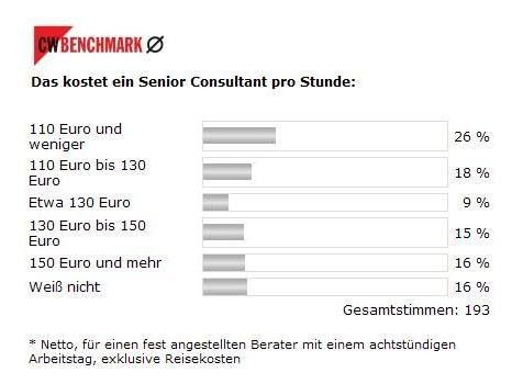Der Großteil der Teilnehmer zahlt den im Unternehmen beschäftigten externen Consultants weniger 130 Euro. Das ist der vom Beratungshaus Maturity ermittelte Benchmark-Wert.