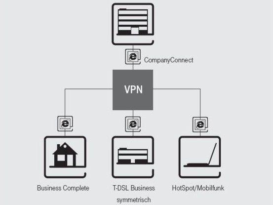 Via VPN lassen sich Standorte und mobile Mitarbeiter an das Firmennetz anbinden. Bei Bedarf erfolgt der Zugriff auch über einen Hotspot.